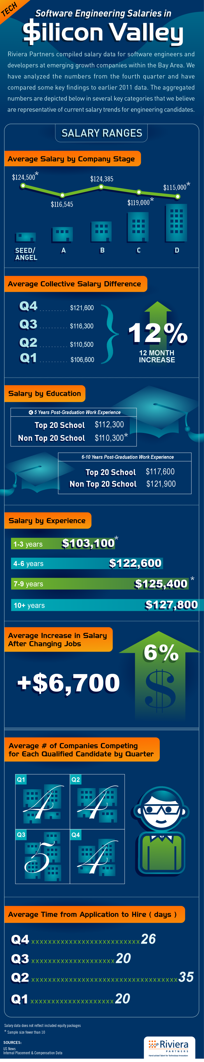Salary Graphic - 2011 (Q1-Q4)