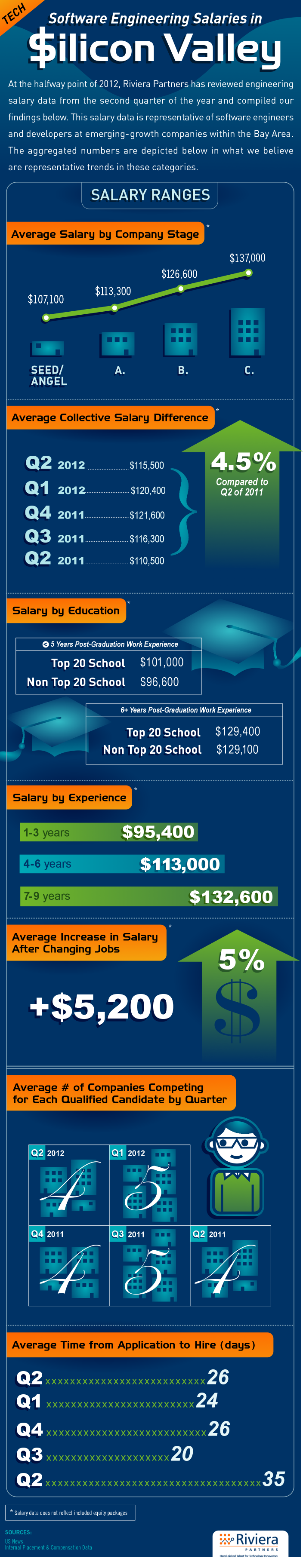 Q2 2012 Engineering Salaries